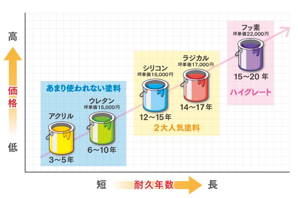 外壁塗料の種類グラフ